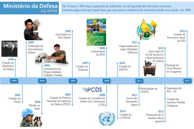 14 anos do Ministério da Defesa